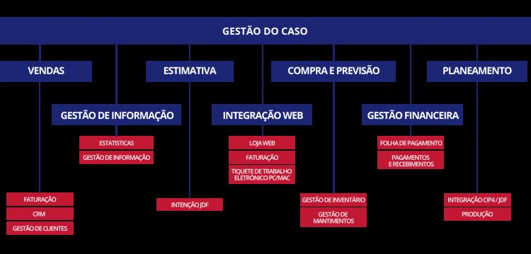 Printvis_Esquema_Gestao_do_caso